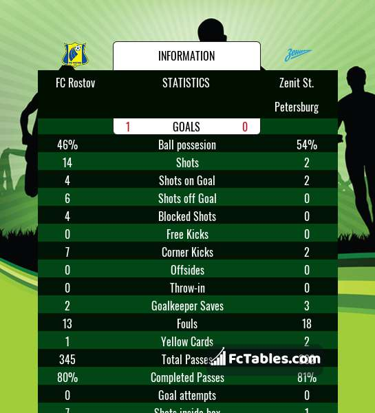 Preview image FC Rostov - Zenit St. Petersburg