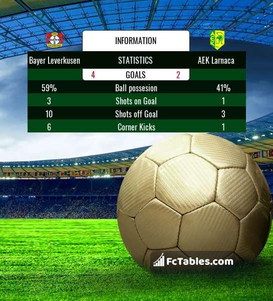 Preview image Bayer Leverkusen - AEK Larnaca