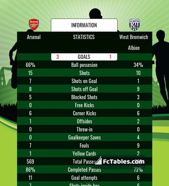 Preview image Arsenal - West Bromwich Albion