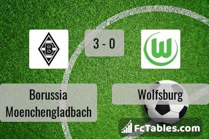 Preview image Borussia Moenchengladbach - Wolfsburg