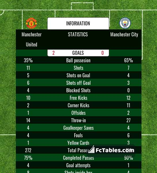 Preview image Manchester United - Manchester City