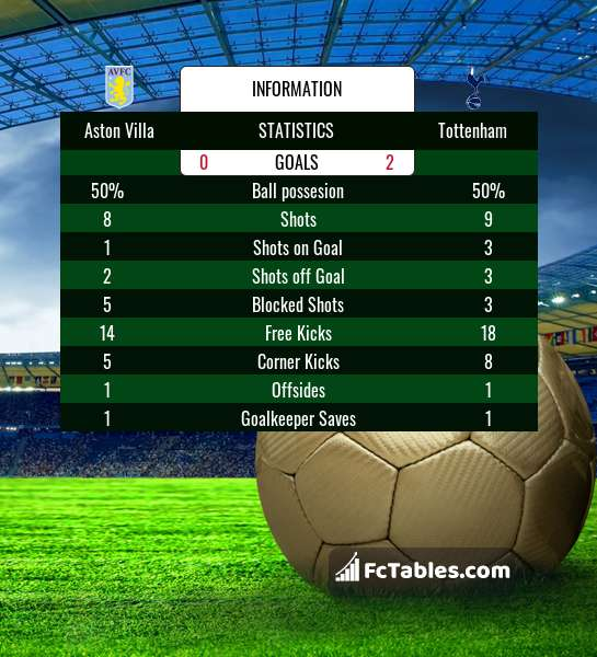 Preview image Aston Villa - Tottenham
