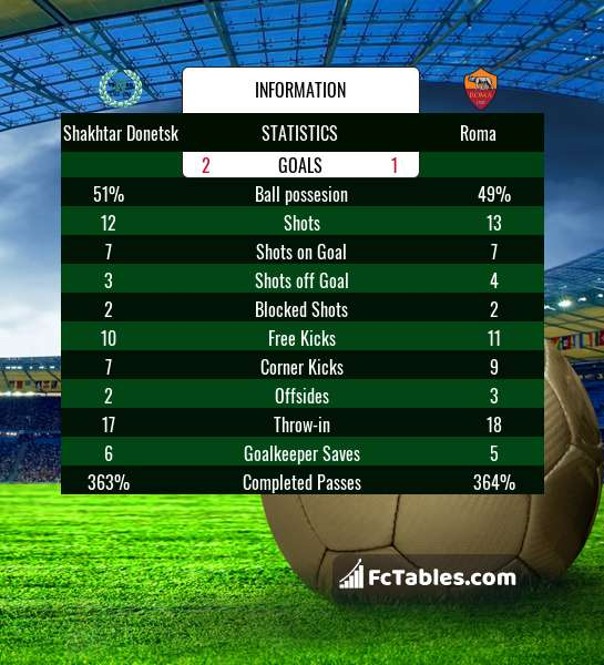 Preview image Shakhtar Donetsk - Roma