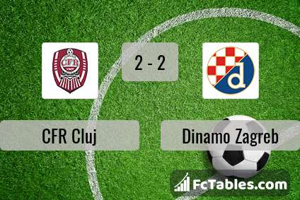 Cfr Cluj Vs Dinamo Zagreb H2h 26 Aug 2020 Head To Head Stats Prediction