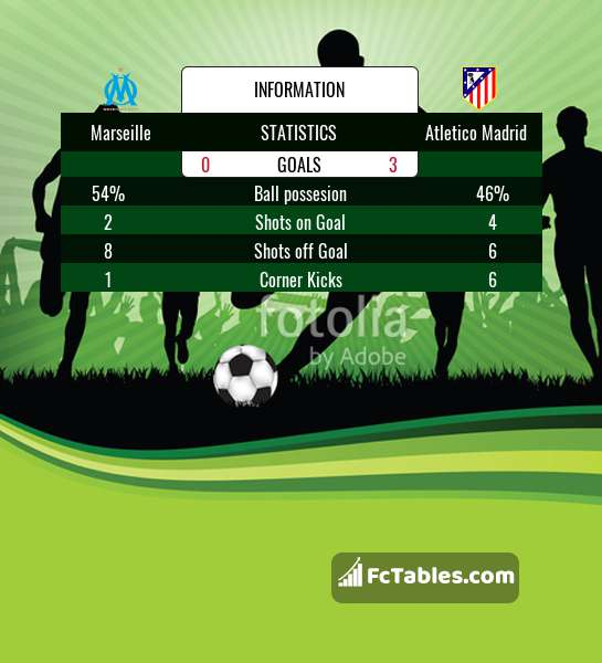 Preview image Marseille - Atletico Madrid