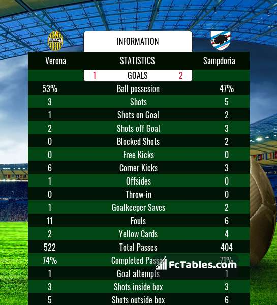 Preview image Verona - Sampdoria