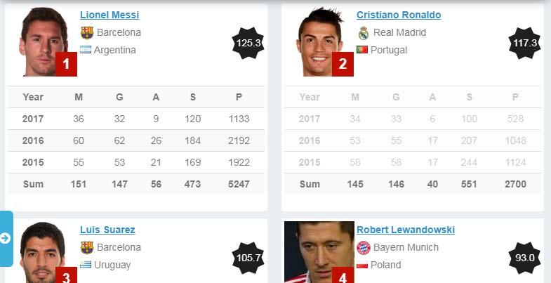 Top football players