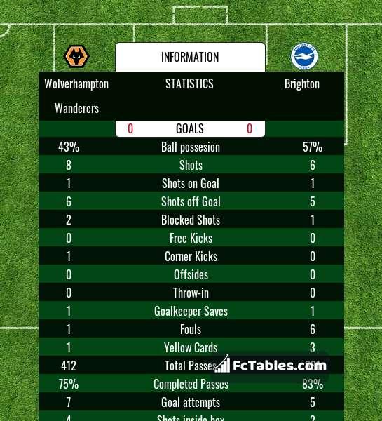Preview image Wolverhampton Wanderers - Brighton