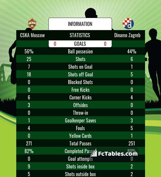 Cska Moscow Dinamo Zagreb Livescores Result Europa League 29 Oct 2020