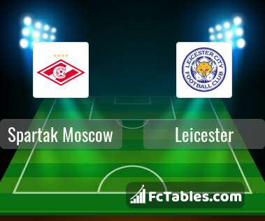 Spartak Moscow Leicester City H2H
