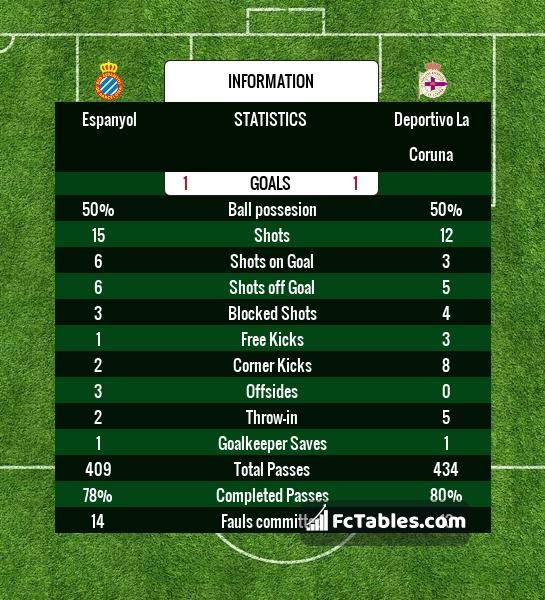Espanyol deportivo la coruna livescores result la liga 6 for League table 85 86