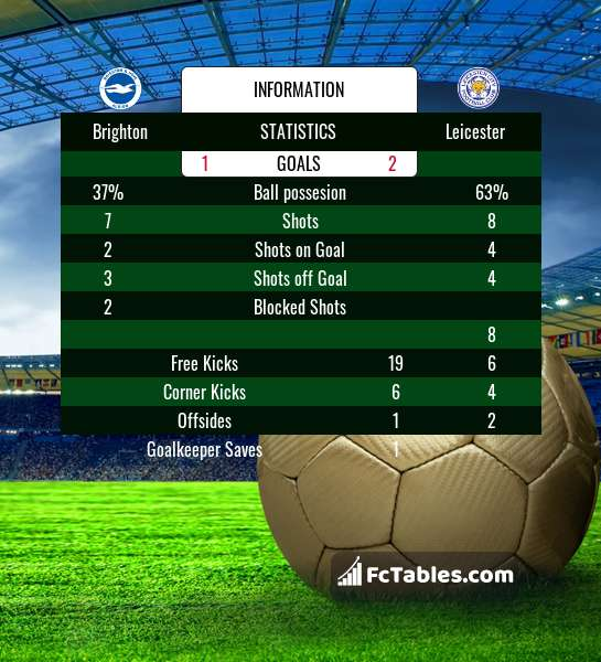 Preview image Brighton - Leicester