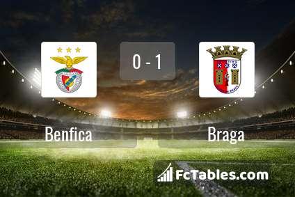 Podgląd zdjęcia Benfica Lizbona - Braga