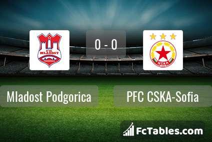 Preview image Mladost Podgorica - PFC CSKA-Sofia