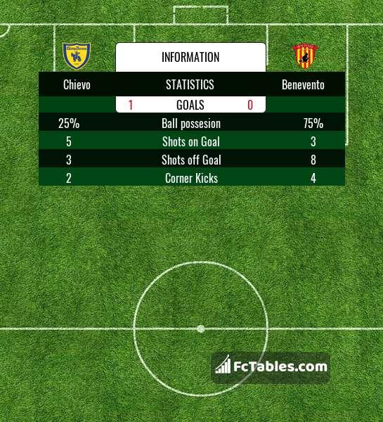 Preview image Chievo - Benevento