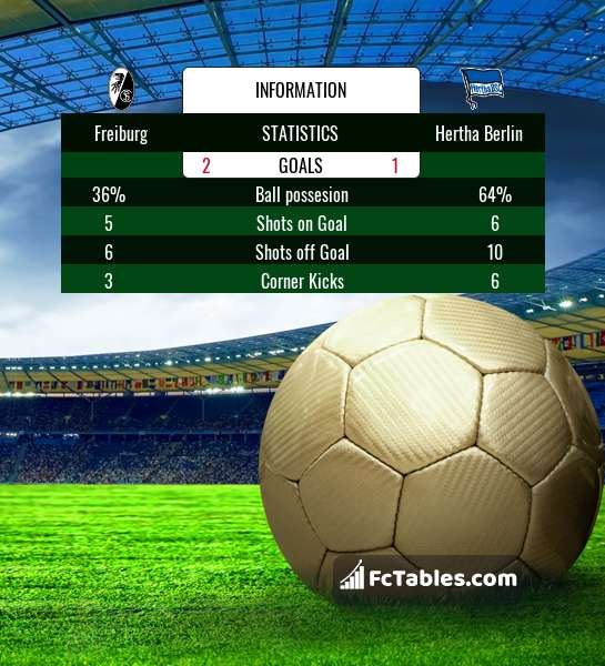 Preview image Freiburg - Hertha Berlin