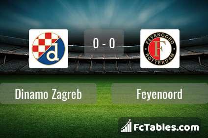 Dinamo Zagreb Feyenoord Livescores Result Europa League 22 Oct 2020