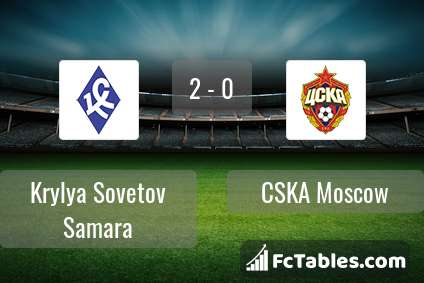 Preview image Krylya Sovetov Samara - CSKA Moscow