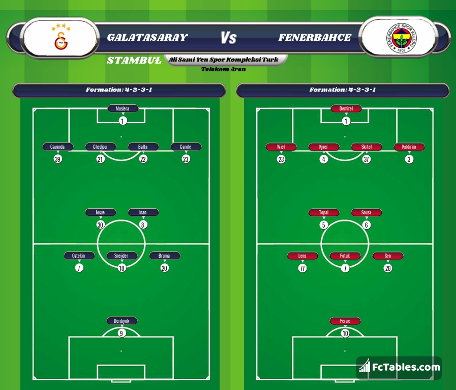 Preview image Galatasaray - Fenerbahce