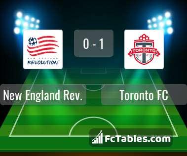 Preview image New England Rev. - Toronto FC