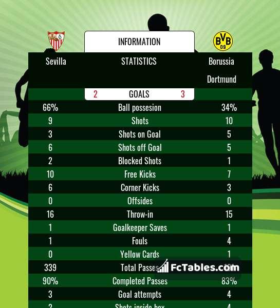 Podgląd zdjęcia Sevilla FC - Borussia Dortmund