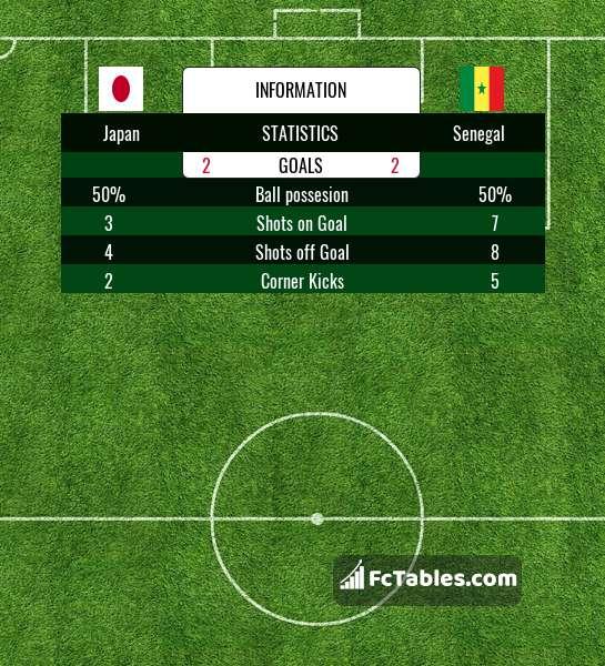 Anteprima della foto Japan - Senegal