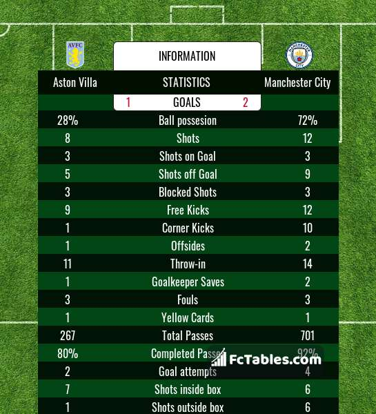 Preview image Aston Villa - Manchester City