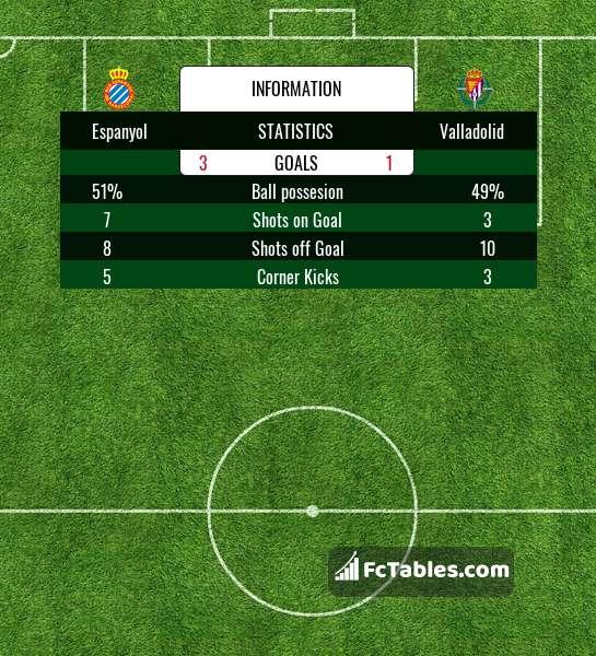 Anteprima della foto Espanyol - Valladolid