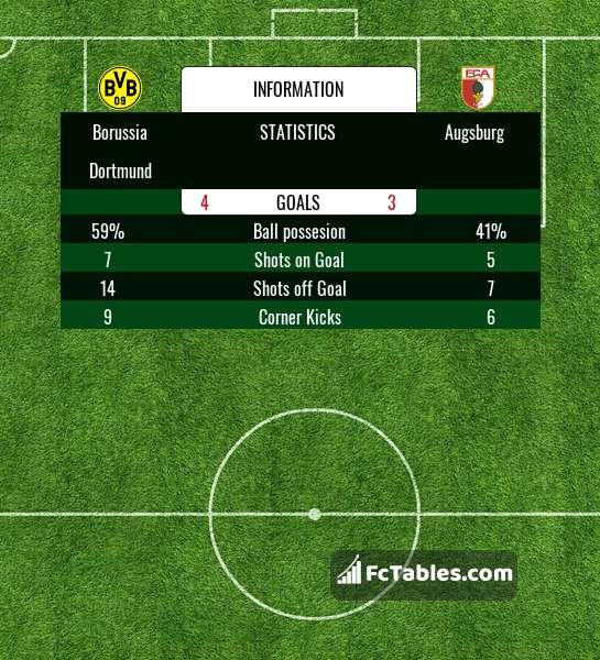 Preview image Borussia Dortmund - Augsburg