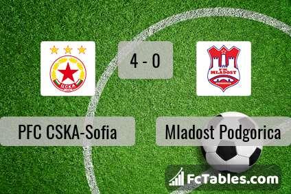 Preview image PFC CSKA-Sofia - Mladost Podgorica