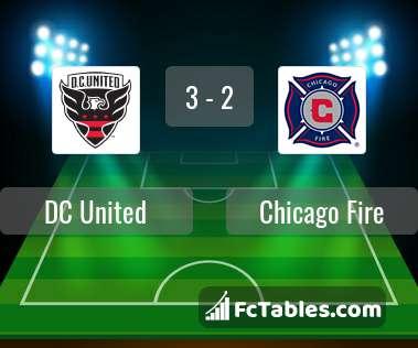 Podgląd zdjęcia DC United - Chicago Fire