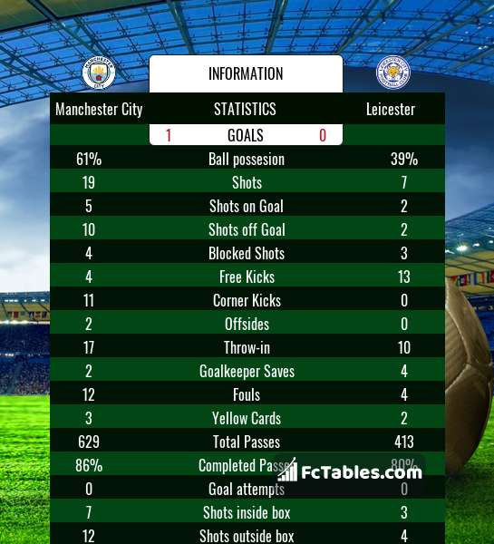 Preview image Manchester City - Leicester