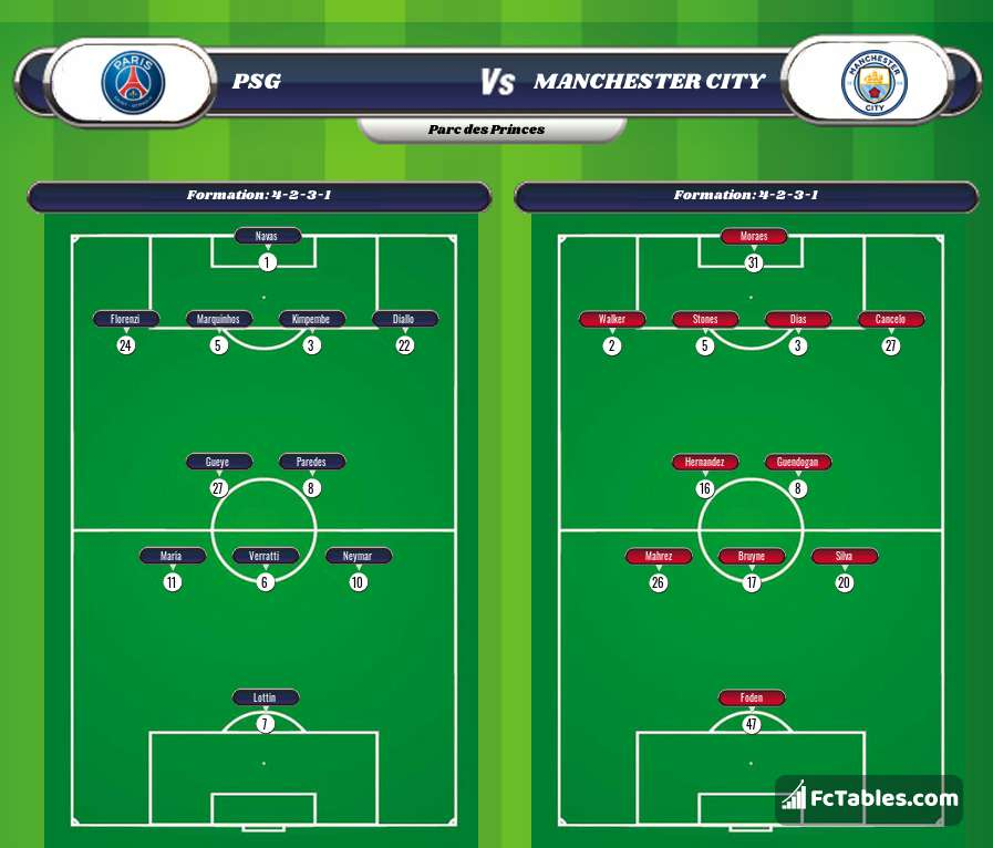 Preview image PSG - Manchester City