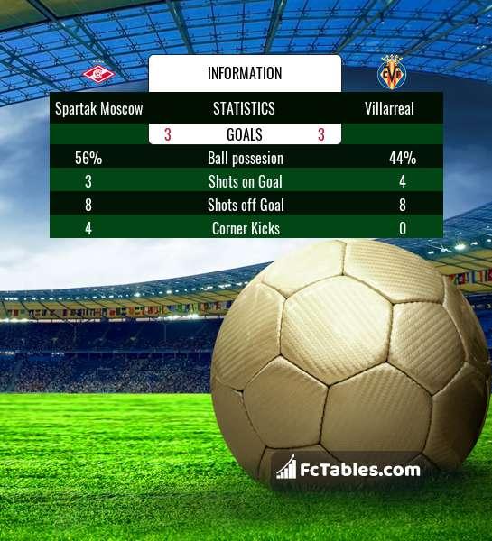 Podgląd zdjęcia Spartak Moskwa - Villarreal