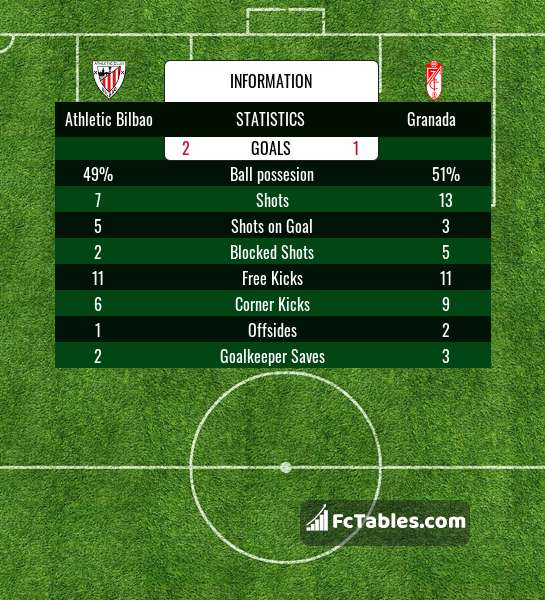Preview image Athletic Bilbao - Granada
