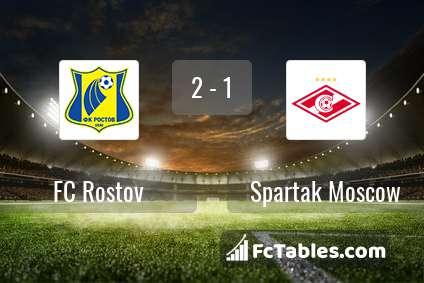 Podgląd zdjęcia FK Rostów - Spartak Moskwa