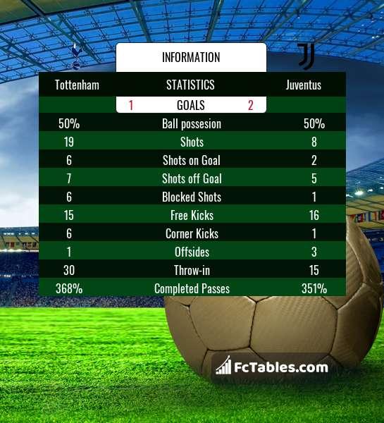 Preview image Tottenham - Juventus