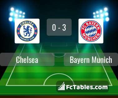 Podgląd zdjęcia Chelsea - Bayern Monachium