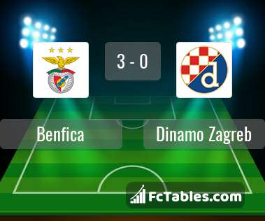 Benfica Vs Dinamo Zagreb H2h 14 Mar 2019 Head To Head Stats Prediction