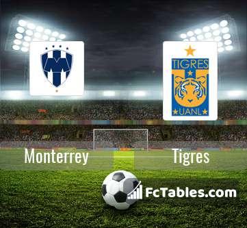 Monterrey Tigres H2H