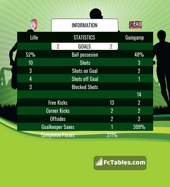 Preview image Lille - Guingamp