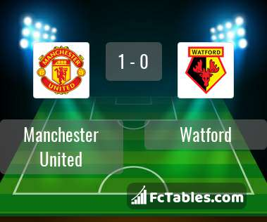 Preview image Manchester United - Watford