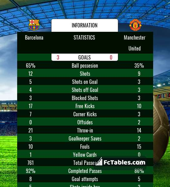Barcelona vs Manchester United H2H 16 apr 2019 Head to Head
