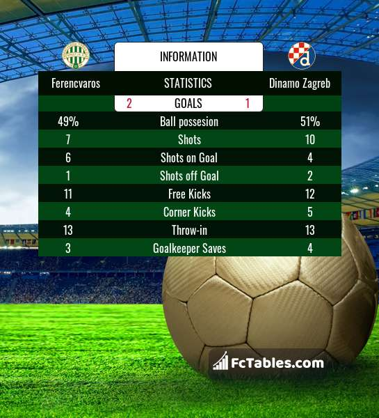 Ferencvaros Vs Dinamo Zagreb H2h 16 Sep 2020 Head To Head Stats Prediction