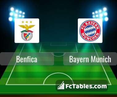 Benfica Bayern Munich H2H