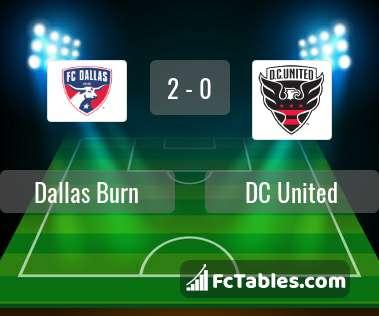 Preview image Dallas Burn - DC United