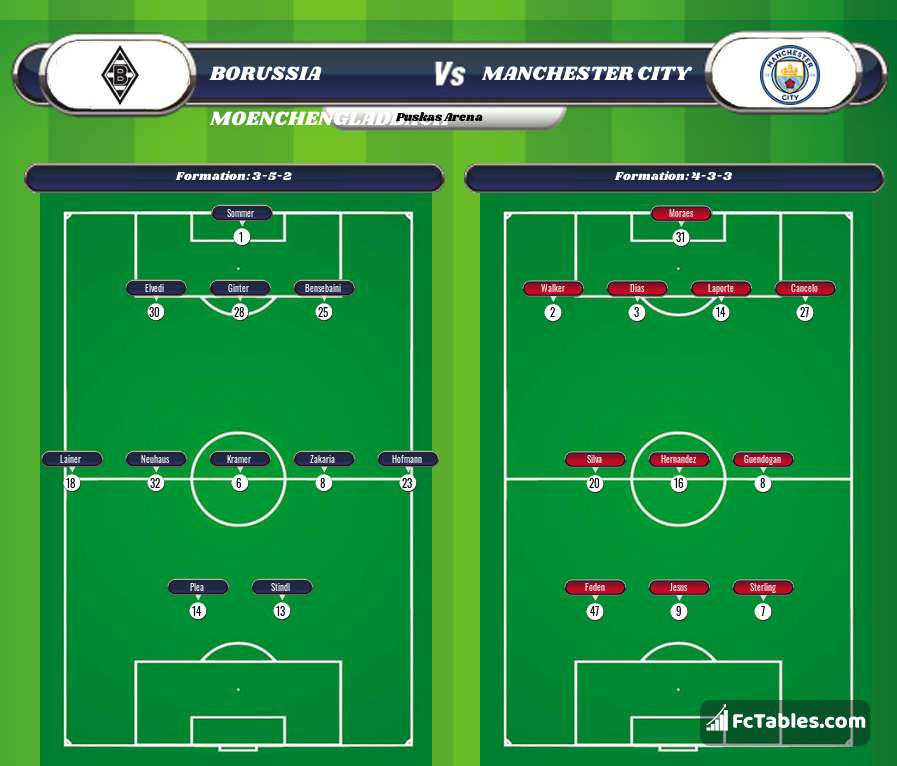 Preview image Borussia Moenchengladbach - Manchester City