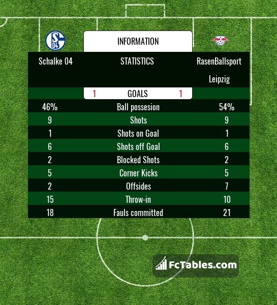 schalke 04 stats