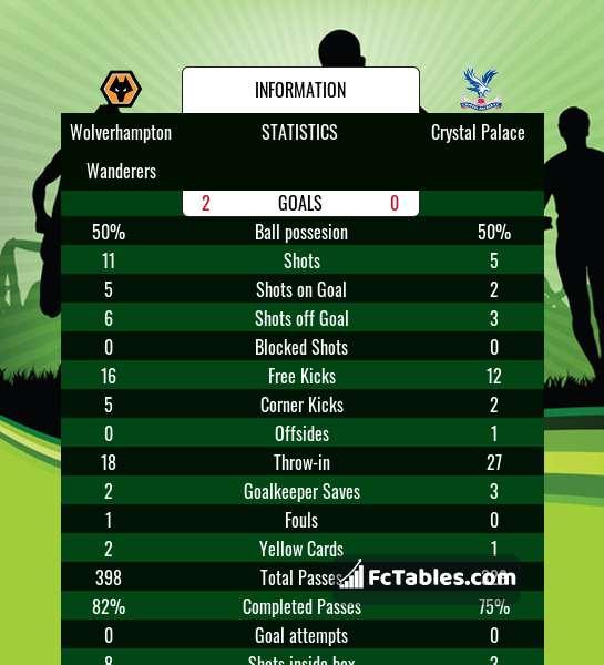 Podgląd zdjęcia Wolverhampton Wanderers - Crystal Palace