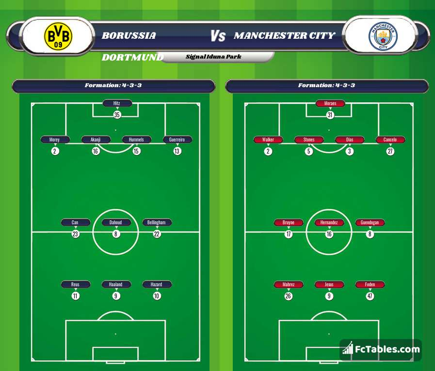 Preview image Borussia Dortmund - Manchester City